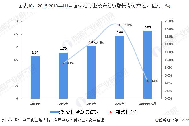 图表10:2015-2019年H1中国炼油行业资产总额增长情况(单位:亿元,%)