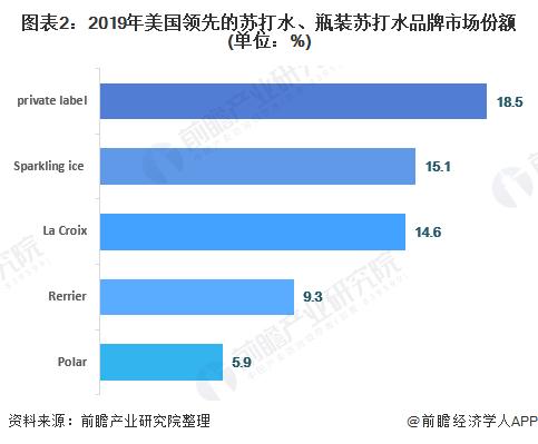 图表2:2019年美国领先的苏打水、瓶装苏打水品牌市场份额(单位:%)