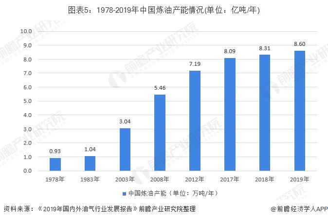 图表5:1978-2019年中国炼油产能情况(单位:亿吨/年)