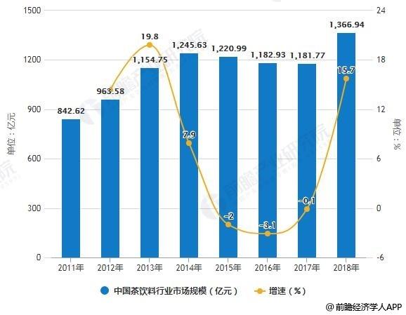 2011-2018年中国茶饮料行业市场规模(零售额)统计及增长情况