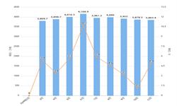 2019年11月全国<em>焦炭</em>产量及增长情况分析
