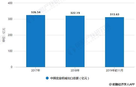 2017-2019年前11月中国农业机械出口总额统计情况
