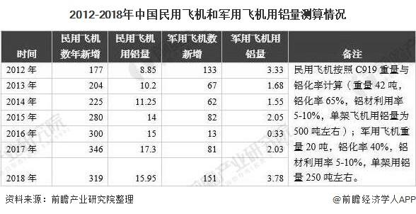 2012-2018年中国民用飞机和军用飞机用铝量测算情况