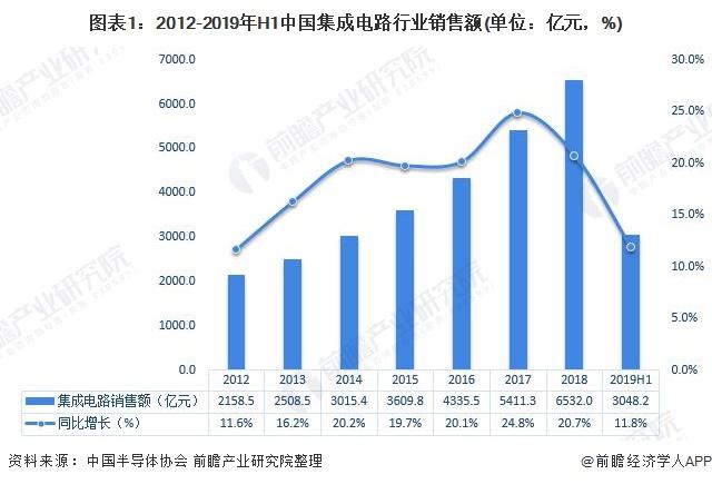 图表1:2012-2019年H1中国集成电路行业销售额(单位:亿元,%)