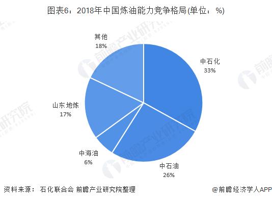 图表6:2018年中国炼油能力竞争格局(单位:%)