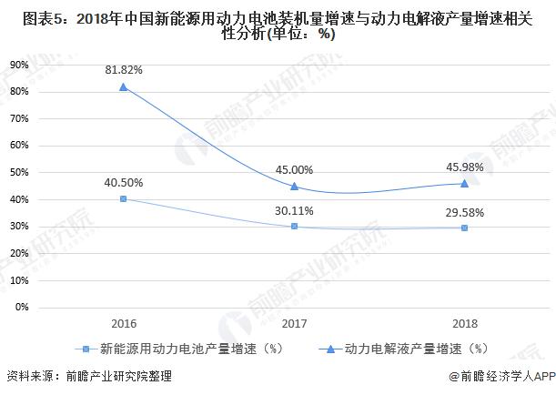 图表5:2018年中国新能源用动力电池装机量增速与动力电解液产量增速相关性分析(单位:%)