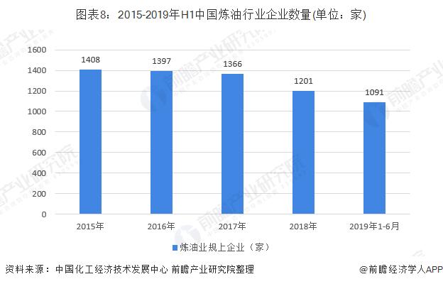 图表8:2015-2019年H1中国炼油行业企业数量(单位:家)