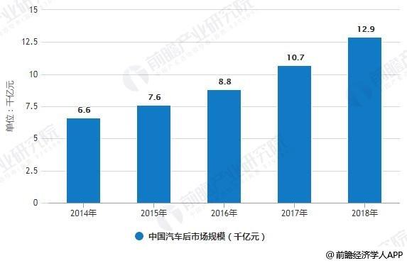 2014-2018年中国汽车后市场规模统计情况