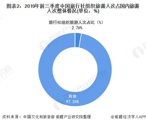 图表2:2019年前三季度中国旅行社组织旅游人次占国内旅游人次整体情况(单位:%)