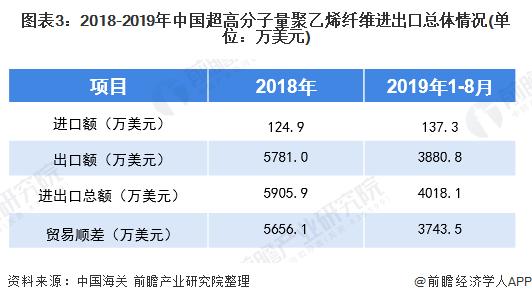 图表3:2018-2019年中国超高分子量聚乙烯纤维进出口总体情况(单位:万美元)