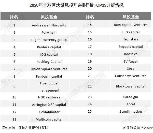 2020年全球区块链风投基金排行榜TOP25分析情况