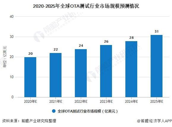 2020-2025年全球OTA测试行业市场规模预测情况