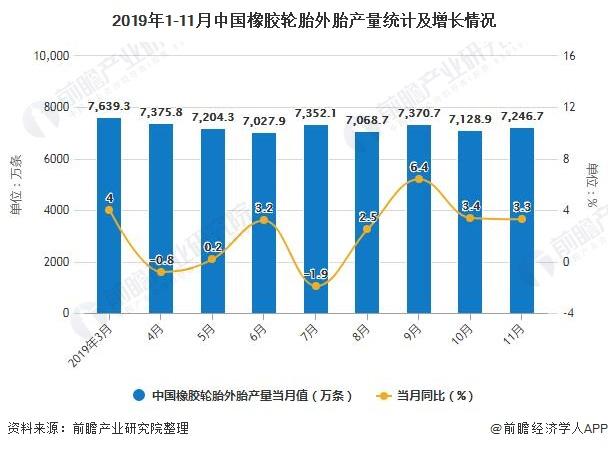 2019年1-11月中国橡胶轮胎外胎产量统计及增长情况