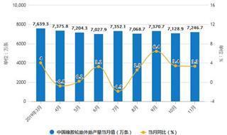 2019年前11月中国橡胶制品行业市场分析:产量接近640万吨 进口量超360万吨