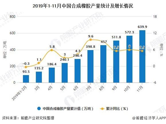 2019年1-11月中国合成橡胶产量统计及增长情况
