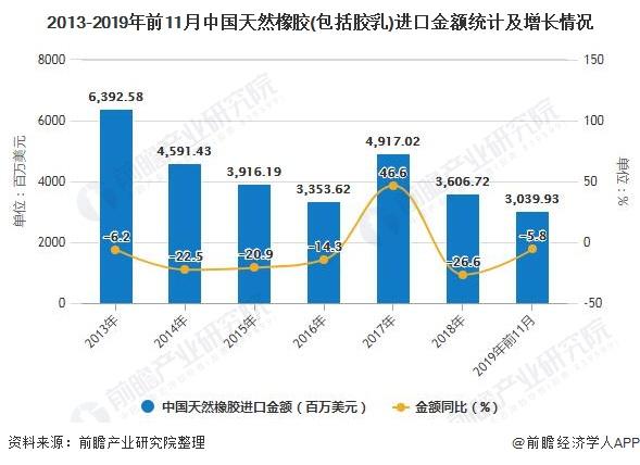 2013-2019年前11月中国天然橡胶(包括胶乳)进口金额统计及增长情况