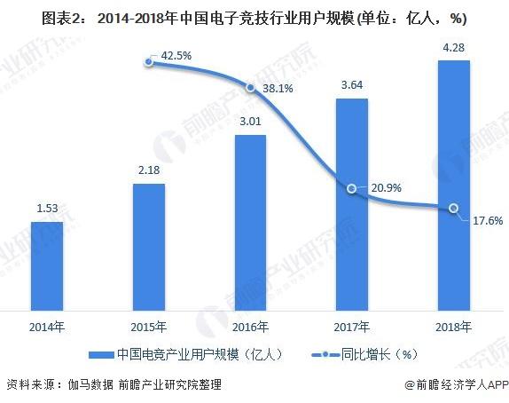 图表2: 2014-2018年中国电子竞技行业用户规模(单位:亿人,%)