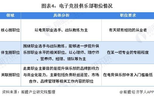 图表4:电子竞技俱乐部职位情况