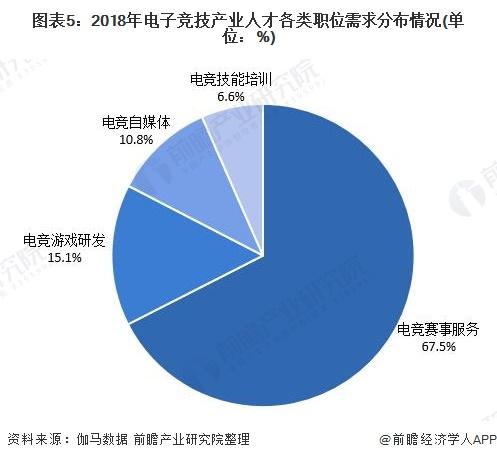 图表5:2018年电子竞技产业人才各类职位需求分布情况(单位:%)