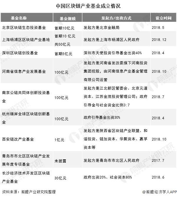 中国区块链产业基金成立情况