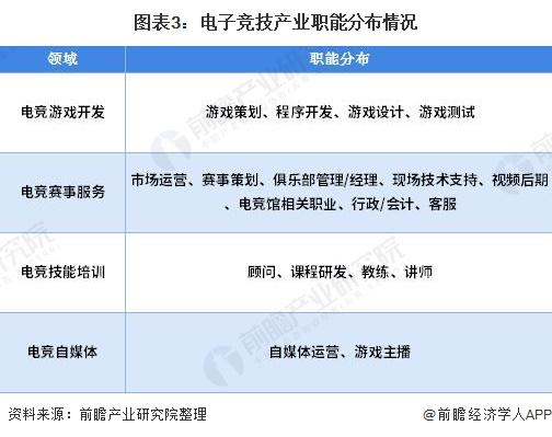图表3:电子竞技产业职能分布情况