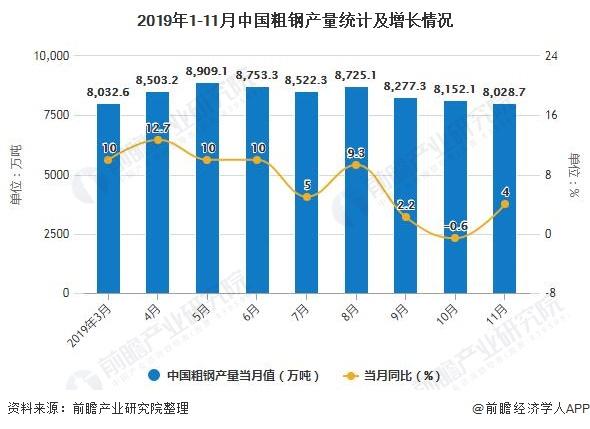 2019年1-11月中国粗钢产量统计及增长情况