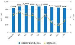 2019年前11月中国钢铁行业市场分析