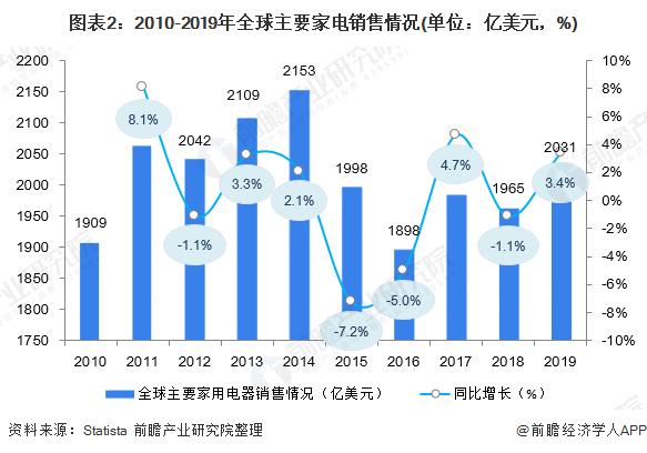 图表2:2010-2019年全球主要家电销售情况(单位:亿美元,%)