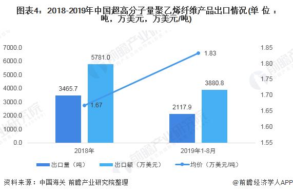 图表4:2018-2019年中国超高分子量聚乙烯纤维产品出口情况(单位:吨,万美元,万美元/吨)