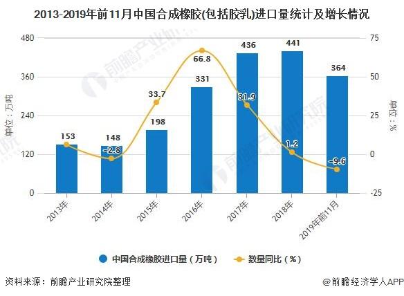 2013-2019年前11月中国合成橡胶(包括胶乳)进口量统计及增长情况