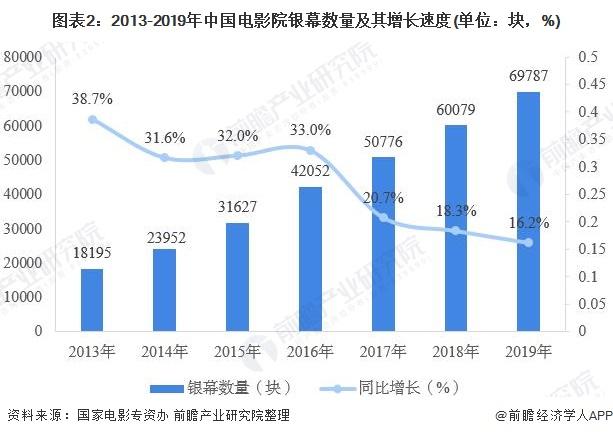 图表2:2013-2019年中国电影院银幕数量及其增长速度(单位:块,%)