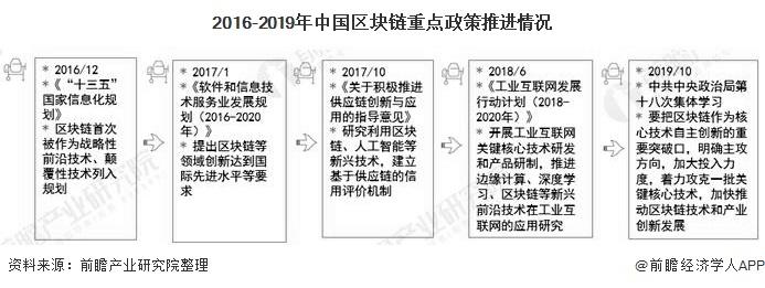 2016-2019年中国区块链重点政策推进情况