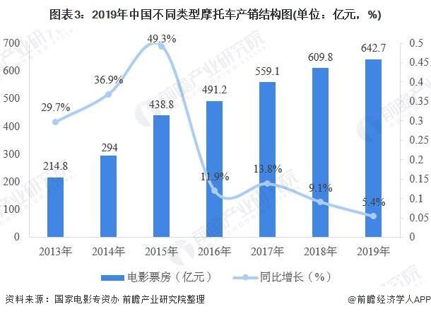 图表3:2019年中国不同类型摩托车产销结构图(单位:亿元,%)