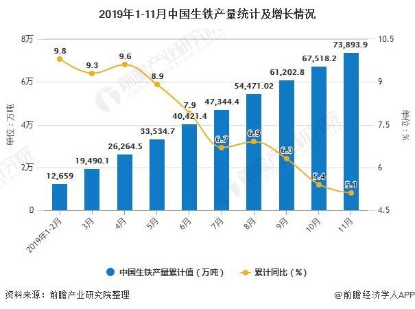 2019年1-11月中国生铁产量统计及增长情况