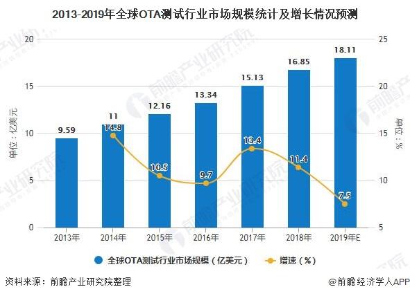 2013-2019年全球OTA测试行业市场规模统计及增长情况预测