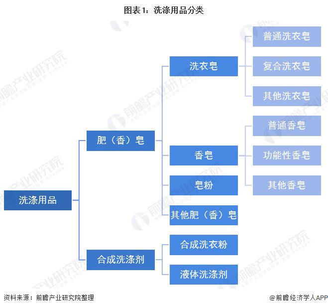 图表1:洗涤用品分类