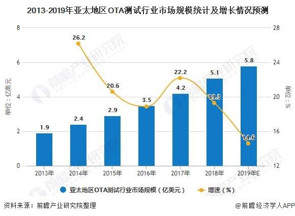 2013-2019年亚太地区OTA测试行业市场规模统计及增长情况预测