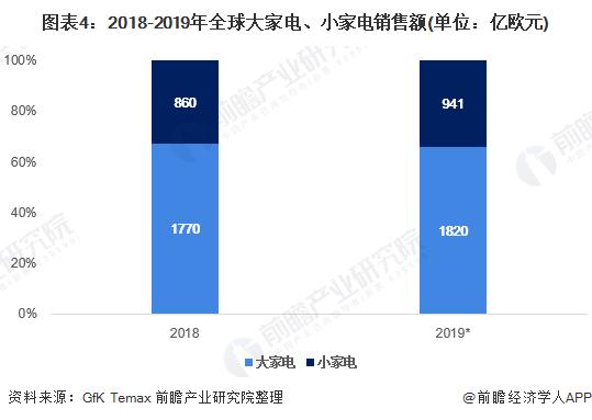 图表4:2018-2019年全球大家电、小家电销售额(单位:亿欧元)