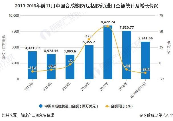 2013-2019年前11月中国合成橡胶(包括胶乳)进口金额统计及增长情况