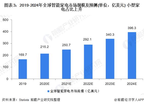 图表3:2019-2024年全球智能家电市场规模及预测(单位:亿美元) 小型家电占比上升