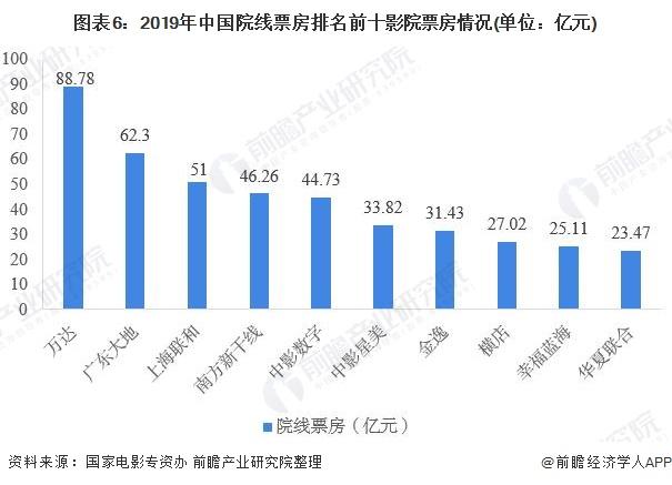 图表6:2019年中国院线票房排名前十影院票房情况(单位:亿元)