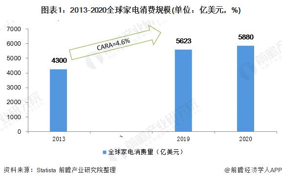图表1:2013-2020全球家电消费规模(单位:亿美元,%)