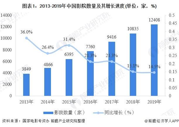 图表1:2013-2019年中国影院数量及其增长速度(单位:家,%)