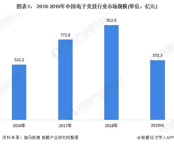 图表1: 2016-2019年中国电子竞技行业市场规模(单位:亿元)