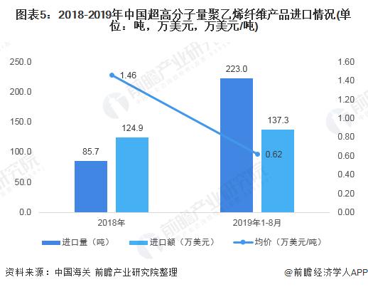 图表5:2018-2019年中国超高分子量聚乙烯纤维产品进口情况(单位:吨,万美元,万美元/吨)
