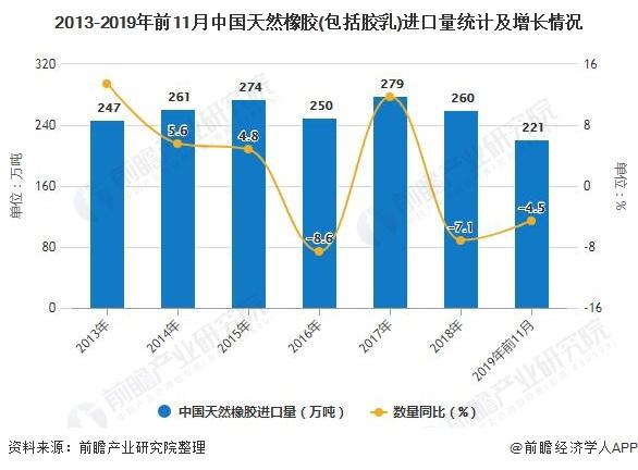 2013-2019年前11月中国天然橡胶(包括胶乳)进口量统计及增长情况