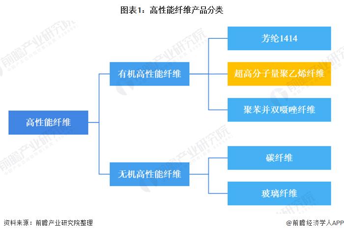 图表1:高性能纤维产品分类