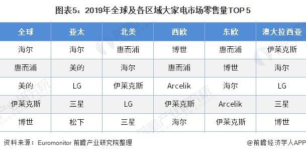 图表5:2019年全球及各区域大家电市场零售量TOP 5