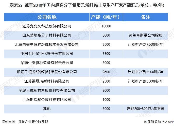 图表2:截至2019年国内超高分子量聚乙烯纤维主要生产厂家产能汇总(单位:吨/年)