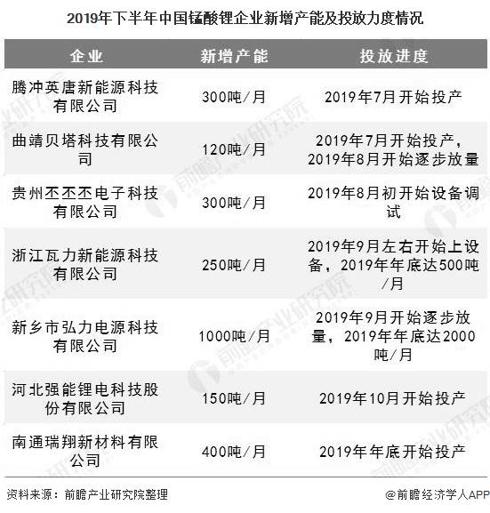 2019年下半年中国锰酸锂企业新增产能及投放力度情况